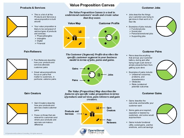 Value Proposition Canvas © Operational Excellence Consulting. All rights reserved. TheValue(Proposition)Mapdescribest...