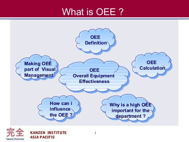 KANZEN INSTITUTE ASIA PACIFIC 1 What is OEE ? OEE Overall Equipment Effectiveness Why is a high OEE important for the depa...