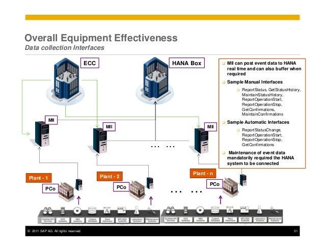 oee on hana overall equipment effectiveness overview aug 2012  2 sap plant maintenance user manual sap-plant-maintenance-end user-free-pdf-manual