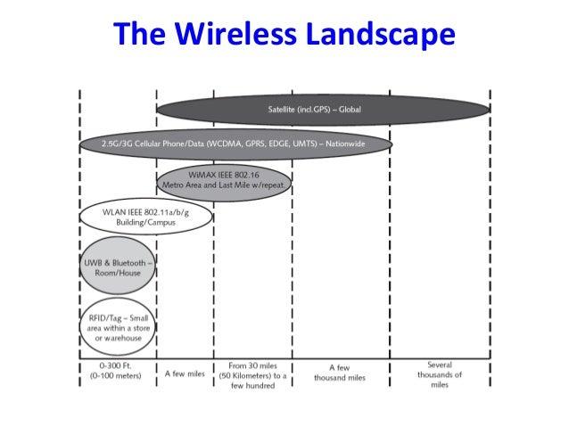 Wireless Communication Dr S Swapna Kumar