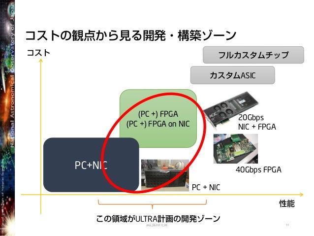 コストの観点から見る開発・構築ゾーンコスト性能カスタムASIC(PC +) FPGA(PC +) FPGA on NICこの領域がULTRA計画の開発ゾーン11imp_DC2013_OEPC+NIC 40Gbps FPGAフルカスタムチップ20...