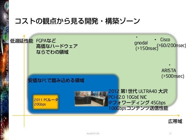 FGPAなど高価なハードウェアならでわの領域安価なPCで踏み込める領域コストの観点から見る開発・構築ゾーン13低遅延性能広帯域2012 第1世代 ULTRA40 大沢PCI-E2.0 10GbE NICIPフォワーディング 45Gbps100G...