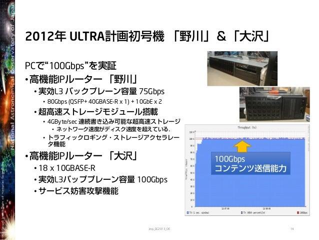 """2012年 ULTRA計画初号機 「野川」&「大沢」PCで""""100Gbps""""を実証•高機能IPルーター 「野川」• 実効L3 バックプレーン容量 75Gbps• 80Gbps (QSFP+ 40GBASE-R x 1) + 10GbE x 2•..."""