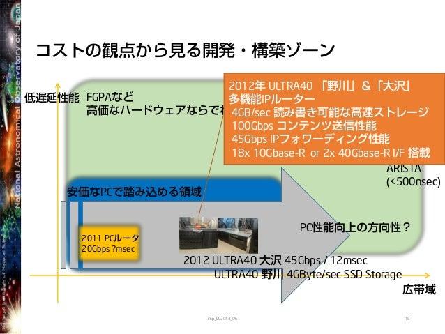 FGPAなど高価なハードウェアならでわの領域安価なPCで踏み込める領域PC性能向上の方向性?コストの観点から見る開発・構築ゾーン15低遅延性能広帯域2012 ULTRA40 大沢 45Gbps / 12msecULTRA40 野川 4GByte...