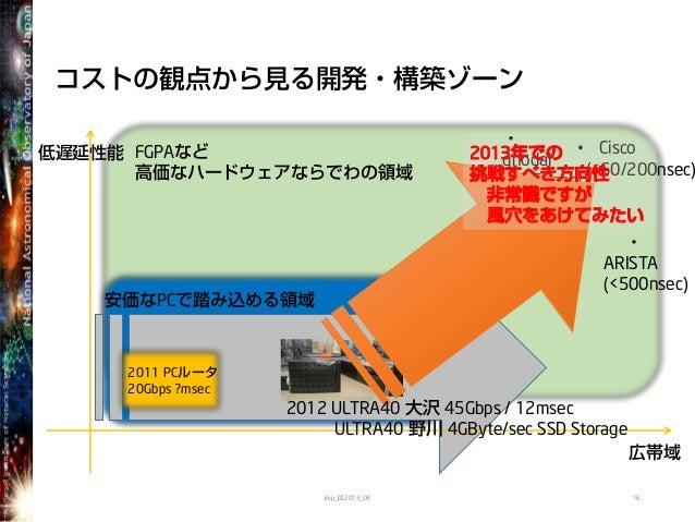 FGPAなど高価なハードウェアならでわの領域安価なPCで踏み込める領域コストの観点から見る開発・構築ゾーン16低遅延性能広帯域2011 PCルータ20Gbps ?msecimp_DC2013_OE・gnodal(<150nsec)• Cisco...