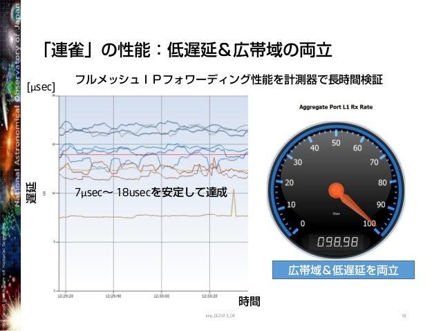 「連雀」の性能:低遅延&広帯域の両立imp_DC2013_OE 18遅延時間7μsec~ 18usecを安定して達成[μsec]フルメッシュIPフォワーディング性能を計測器で長時間検証広帯域&低遅延を両立