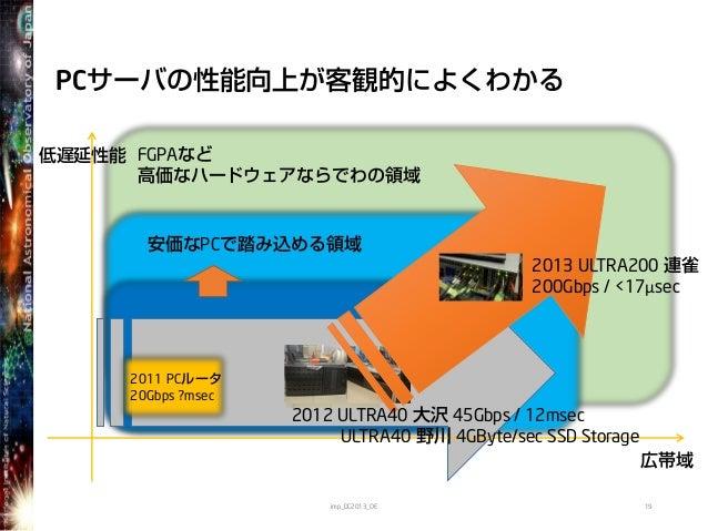 FGPAなど高価なハードウェアならでわの領域安価なPCで踏み込める領域PCサーバの性能向上が客観的によくわかる19低遅延性能広帯域2011 PCルータ20Gbps ?msecimp_DC2013_OE2013 ULTRA200 連雀200Gbp...