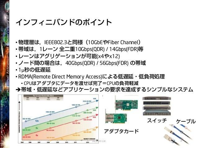 インフィニバンドのポイント• 物理層は,IEEE802.3と同様(10GbEやFiber Channel)• 帯域は,1レーン 全二重10Gbps(QDR) / 14Gbps(FDR)等• レーンはアグリゲーションが可能(x4やx12)• ノー...