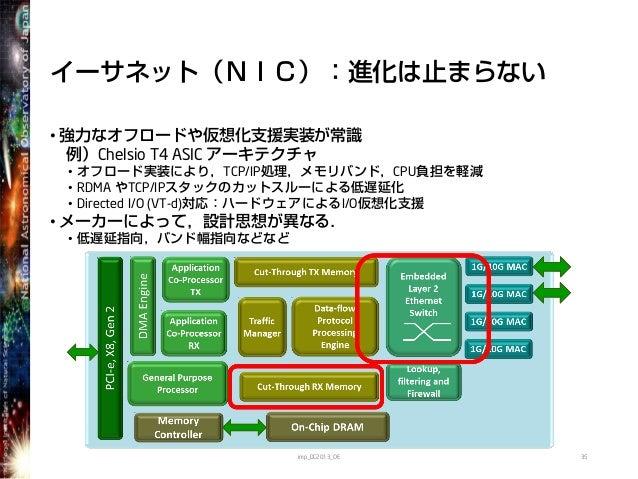 イーサネット(NIC):進化は止まらない• 強力なオフロードや仮想化支援実装が常識例)Chelsio T4 ASIC アーキテクチャ• オフロード実装により,TCP/IP処理,メモリバンド,CPU負担を軽減• RDMA やTCP/IPスタックの...