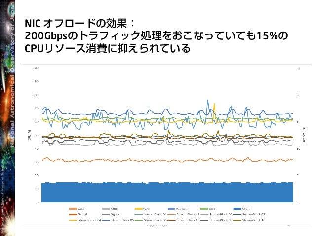 NIC オフロードの効果:200Gbpsのトラフィック処理をおこなっていても15%のCPUリソース消費に抑えられているimp_DC2013_OE 36