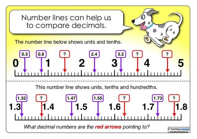 Decimals Guide