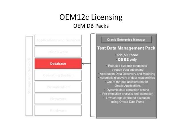 Oracle Enterprise Manager 12c - OEM12c Presentation