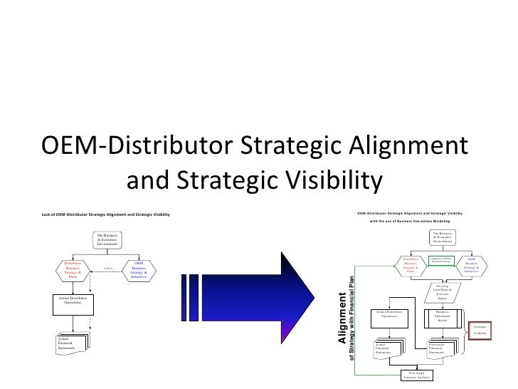 Oem Distributor Strategy Alignment