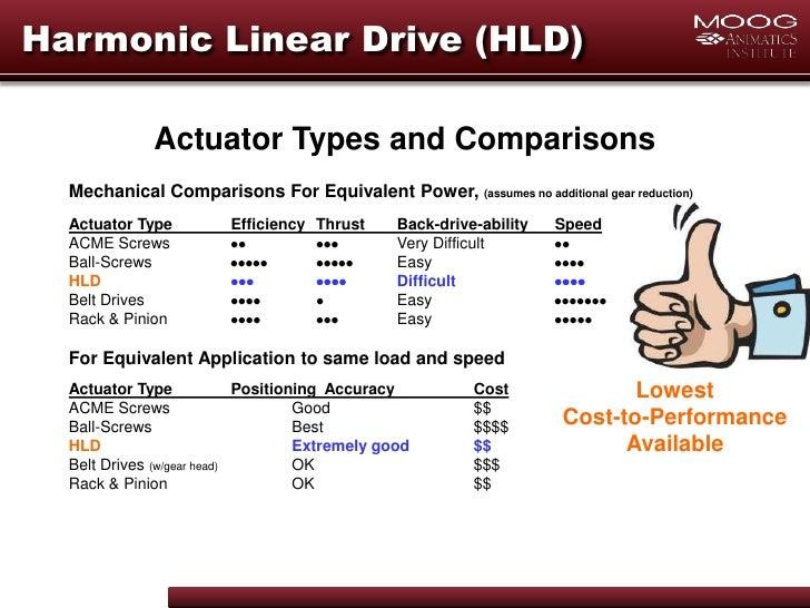 Moog animatics linear actuators for Types of linear motors