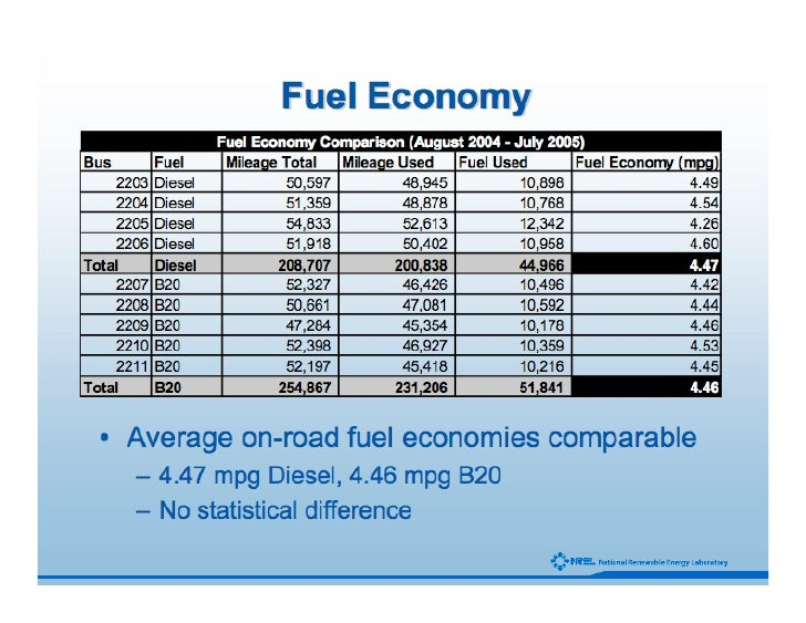 Analysis of BioDiesel Incorporated Business Plan - Free ...