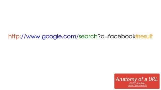 Anatomy of a URL CC-BY drmikeh https://git.io/vdh2h