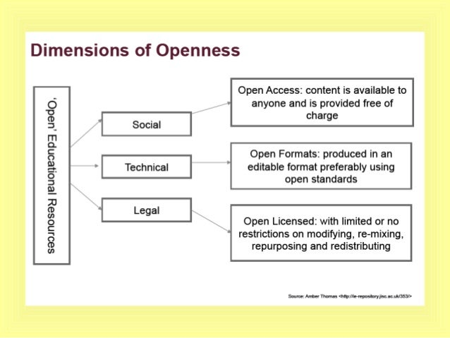 Software that supports the creation & delivery of OER (Learning Object Creator (LOC), Xerte, eXe) Repositories (Institutio...