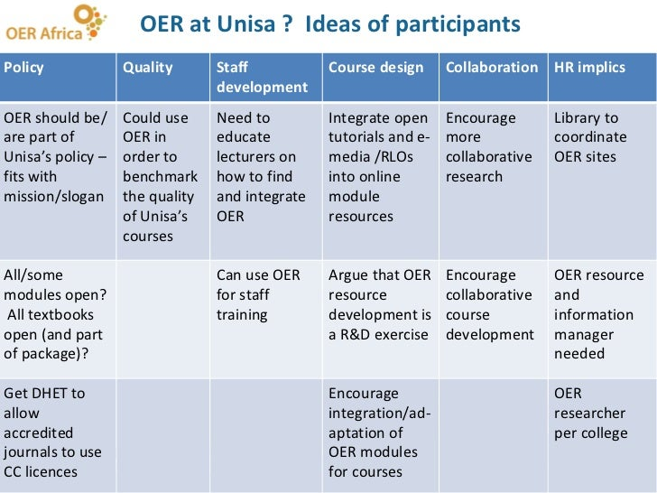 OER at Unisa ?  Ideas of participants Policy Quality  Staff development Course design Collaboration  HR implics OER should...