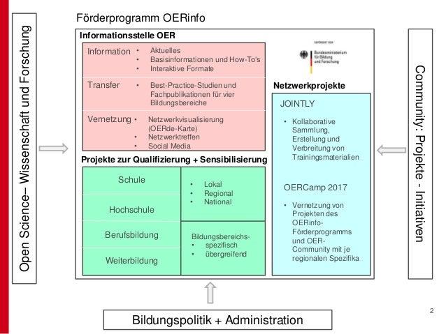 Nutzung digitaler Bildungsressourcen (2) – was ist in frei zugänglichen virtuellen Räumen zu beachten? (Slides: Jöran Muuß-Merholz) Slide 2