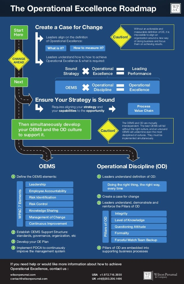 The Operational Excellence Roadmap  Create a Case for Change  Leaders align on the definition  of Operational Excellence: ...