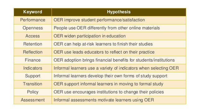 Keyword Hypothesis  Performance OER improve student performance/satisfaction  Openness People use OER differently from oth...