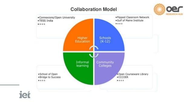 Collaboration Model  Collaboration Model