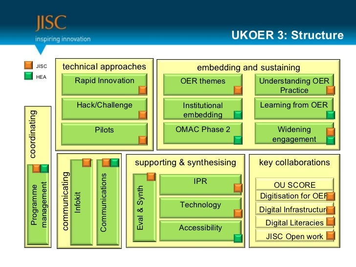 UKOER 3: Structure supporting & synthesising Eval & Synth Accessibility IPR Technology embedding and sustaining Widening e...