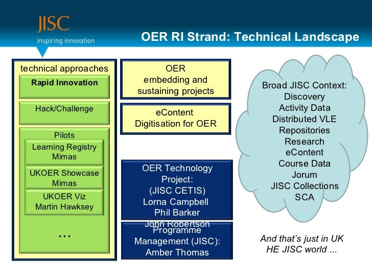 OER RI Strand: Technical Landscape Programme Management (JISC): Amber Thomas OER Technology Project: (JISC CETIS) Lorna Ca...