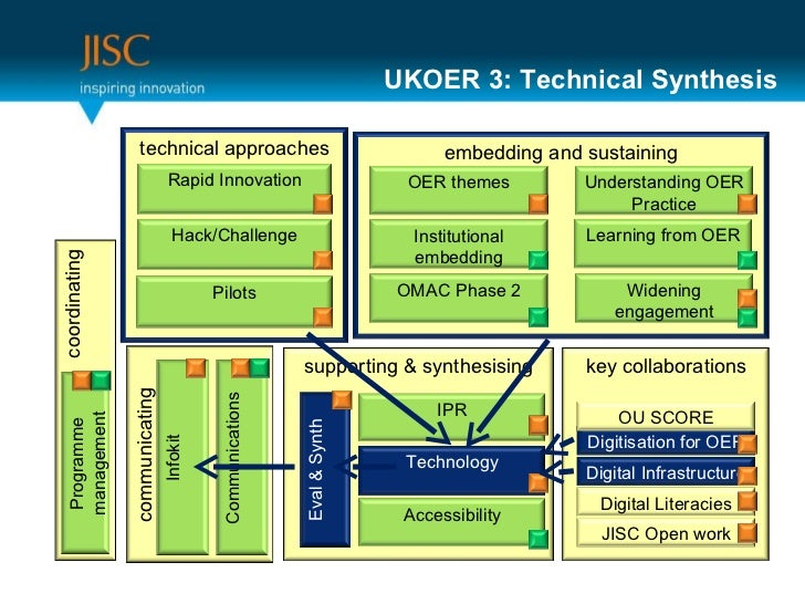 UKOER 3: Technical Synthesis supporting & synthesising Eval & Synth Accessibility IPR Technology embedding and sustaining ...