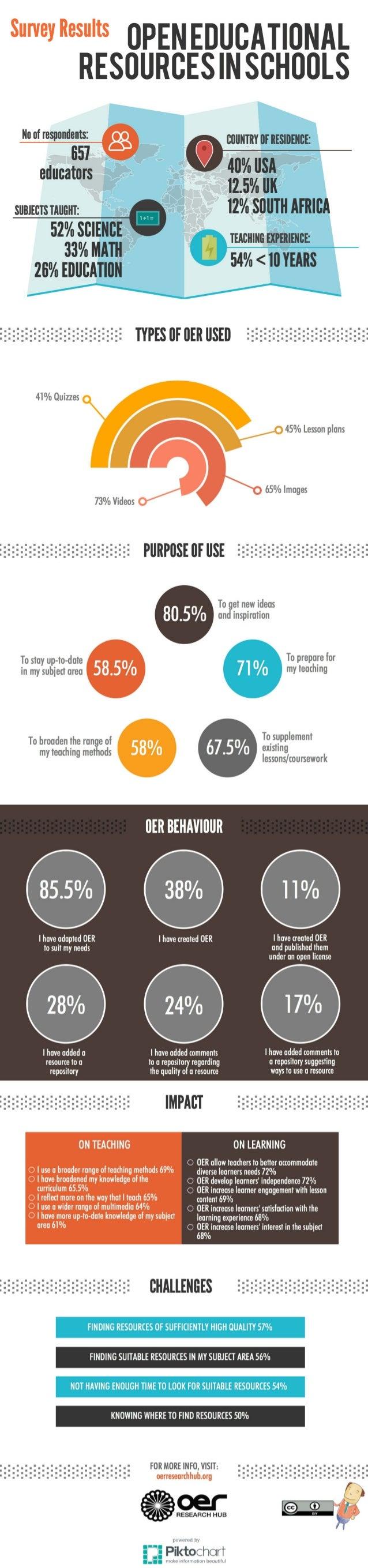 "Siuevieiits OPENEDUCATIONAL RESOURCESINSCHOOLS  """"°""°'l'""""""'; )['! '3 g @ couuiiiroriitsiutuct:  40% IISA  educators 1250/..."
