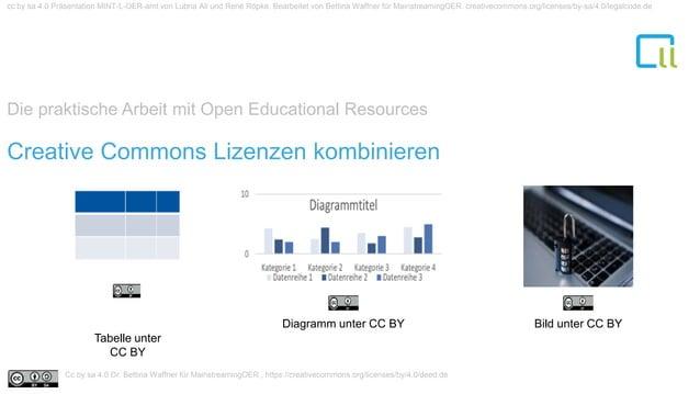 Die praktische Arbeit mit Open Educational Resources 1Creative Commons Lizenzen kombinieren Tabelle unter CC BY Diagramm u...