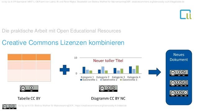 Die praktische Arbeit mit Open Educational Resources 1Creative Commons Lizenzen kombinieren cc by sa 4.0 Präsentation MINT...