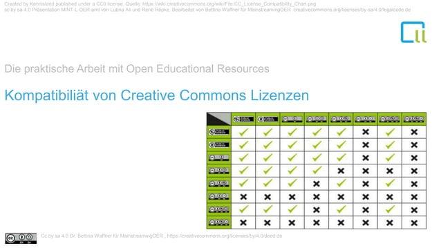 Die praktische Arbeit mit Open Educational Resources 1Kompatibiliät von Creative Commons Lizenzen Created by Kennisland pu...