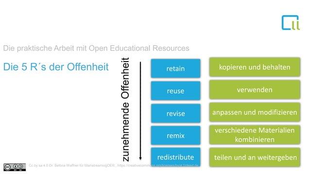 1Die 5 R´s der Offenheit retain reuse revise remix redistribute kopieren und behalten verwenden anpassen und modifizieren ...
