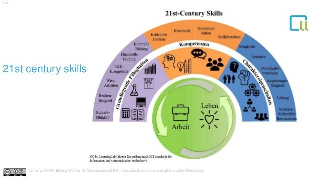 121st century skills xxx Cc by sa 4.0 Dr. Bettina Waffner für MainstreamingOER , https://creativecommons.org/licenses/by/4...