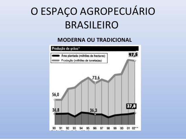 O ESPAÇO AGROPECUÁRIO BRASILEIRO MODERNA OU TRADICIONAL