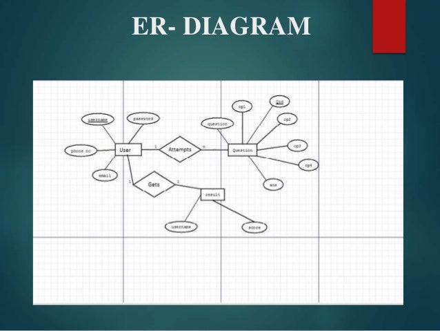 Online examination system er diagram 11 ccuart Gallery