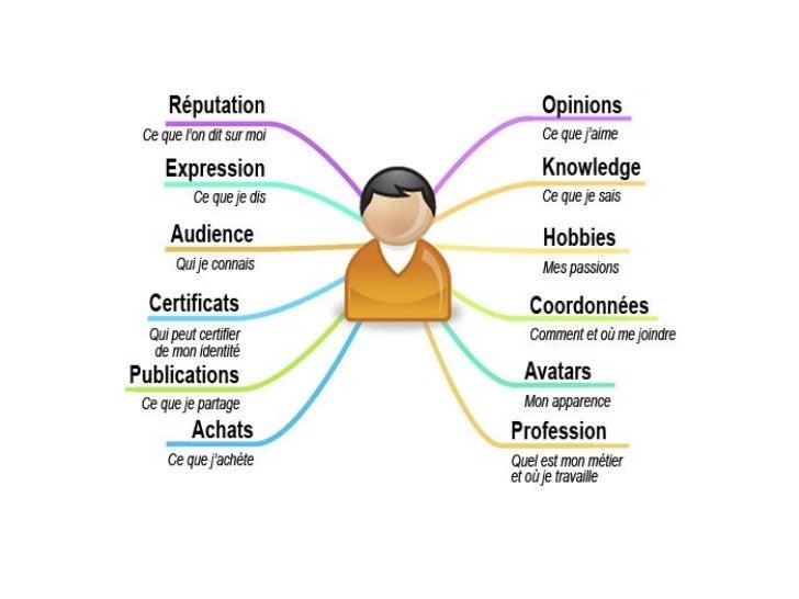 IUT 2012-4. Où est l'identité dans l'identité numérique Slide 3