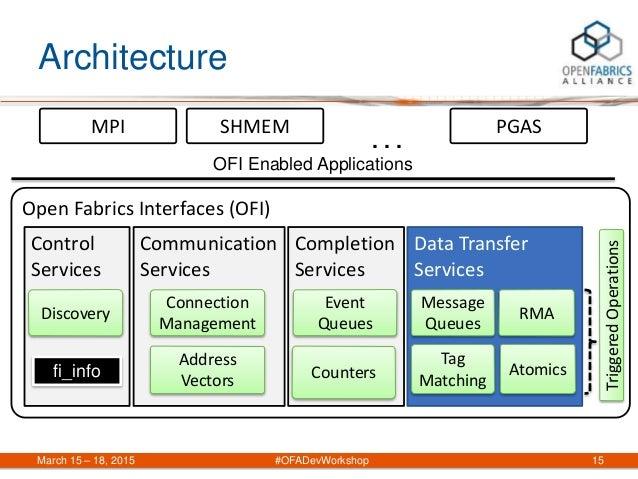 Architecture March 15 – 18, 2015 #OFADevWorkshop 15 Open Fabrics Interfaces (OFI) Communication Services Connection Manage...