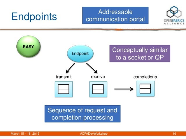 Endpoints March 15 – 18, 2015 #OFADevWorkshop 16 EASY Sequence of request and completion processing transmit Endpoint rece...