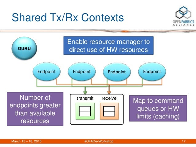 Shared Tx/Rx Contexts March 15 – 18, 2015 #OFADevWorkshop 17 transmit Endpoint receive GURU Endpoint Endpoint Endpoint Ena...
