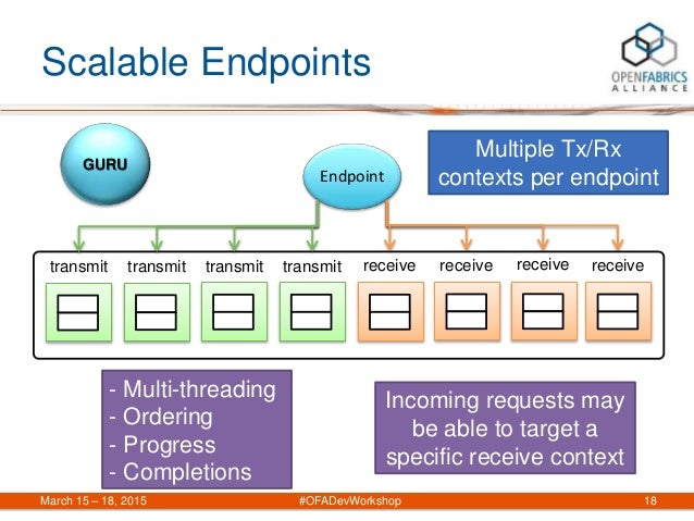 Scalable Endpoints - Multi-threading - Ordering - Progress - Completions March 15 – 18, 2015 #OFADevWorkshop 18 transmit G...