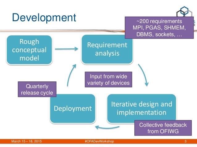 Development Requirement analysis Iterative design and implementation Deployment March 15 – 18, 2015 #OFADevWorkshop 3 Roug...
