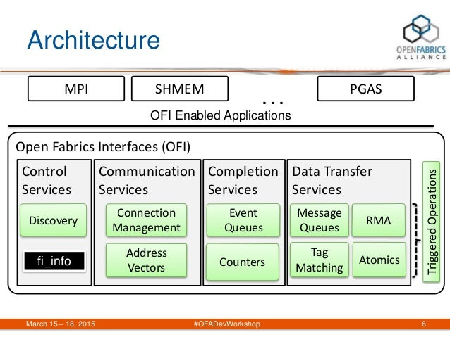 Architecture March 15 – 18, 2015 #OFADevWorkshop 6 Open Fabrics Interfaces (OFI) Communication Services Connection Managem...