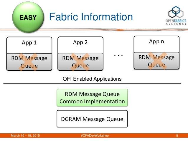 March 15 – 18, 2015 #OFADevWorkshop 8 Fabric InformationEASY RDM Message Queue OFI Enabled Applications . . . RDM Message ...