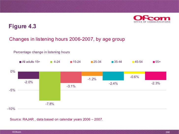 Ofcom UK CMR 2008 Charts