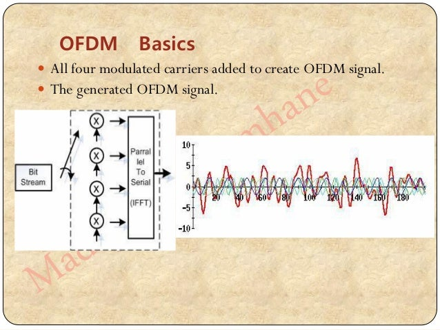 OFDM for LTE