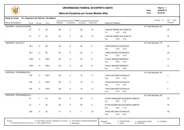 Data:  Hora:  UNIVERSIDADE FEDERAL DO ESPÍRITO SANTO  Oferta de Disciplinas por Cursos (Modelo Ufes)  Página: 1  25/09/201...