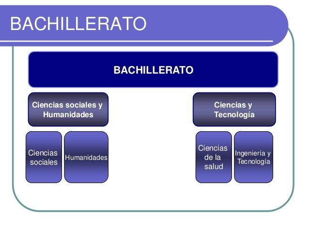 BACHILLERATO BACHILLERATO  Ciencias sociales y Humanidades  Ciencias y Tecnología  Ciencias Humanidades sociales  Ciencias...
