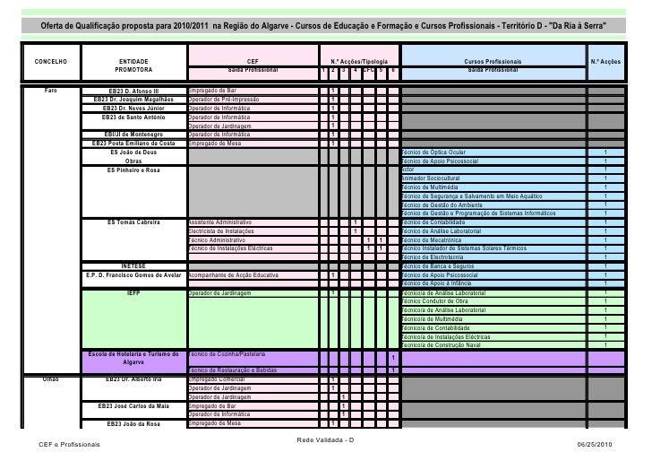 Oferta de Qualificação proposta para 2010/2011 na Região do Algarve - Cursos de Educação e Formação e Cursos Profissionais...